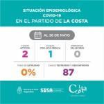 Situación epidemiológica del 26 de mayo en el Partido de La Costa