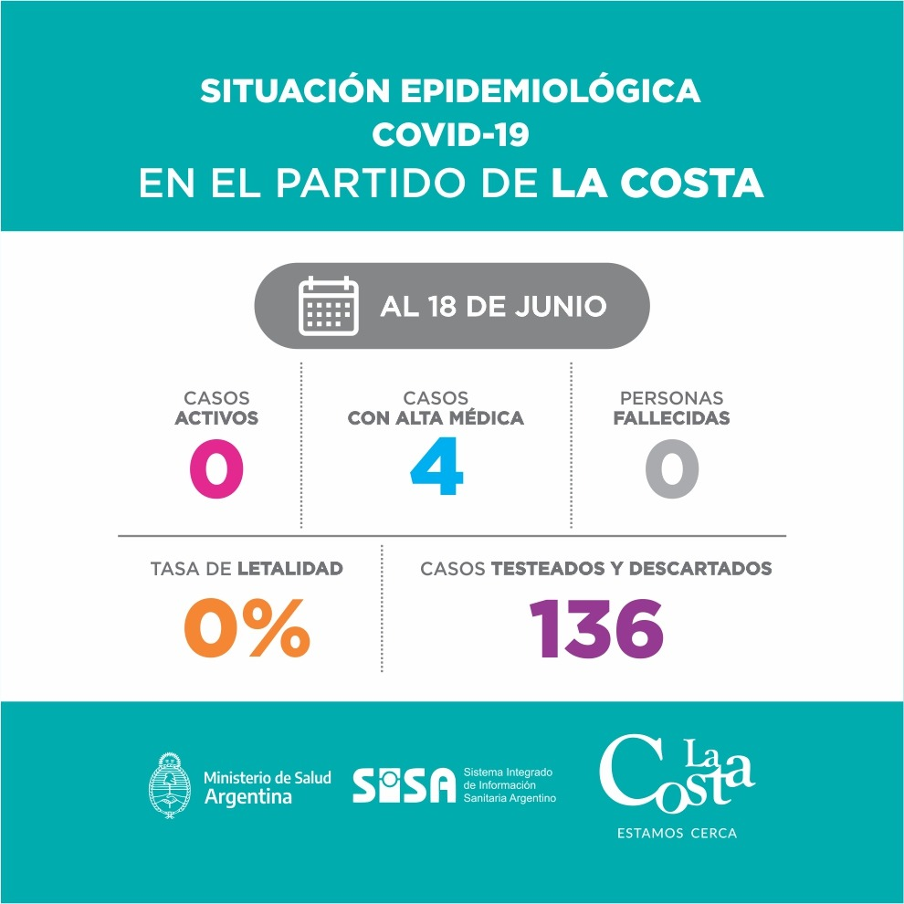 LA COSTA, covid-19, 18 de junio